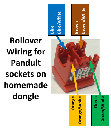 Con g rj45m rj45f panduit mini com tx net 21 since we are wiring a roll over rs 232 dongle ignore the labels on the side of the jack and use the following guide for where the colored cables go asfbconference2016 Gallery